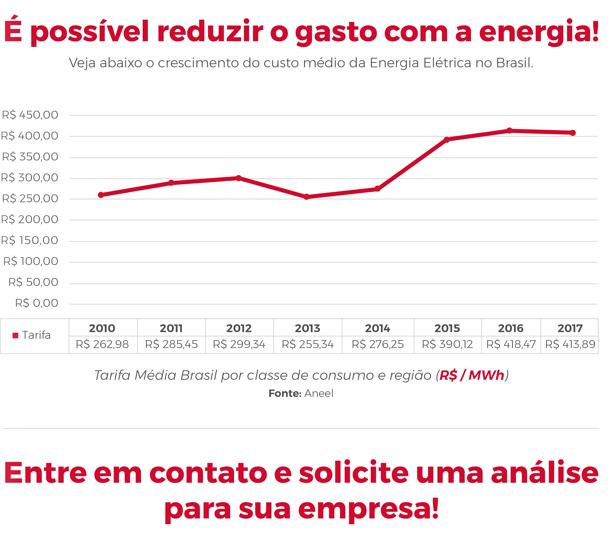 Soluções Para Eficiência Energética